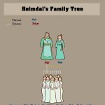 Heimdal's Family Tree