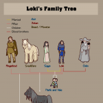 Loki's Family Tree