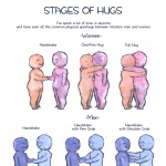 Stages of Hugs