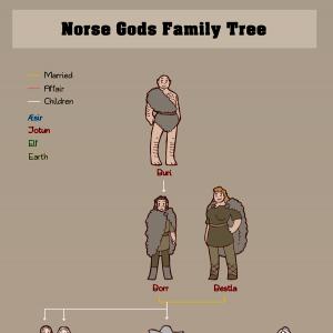 Norse Gods Family tree - Humon Comics