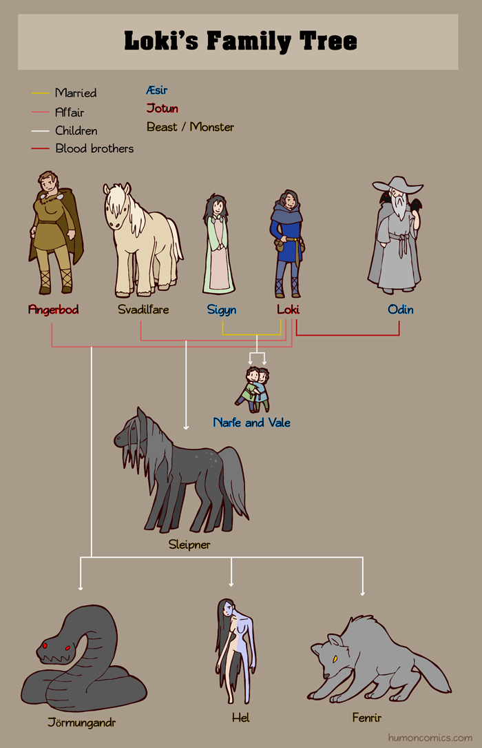Loki's Family Tree HumonComics.com