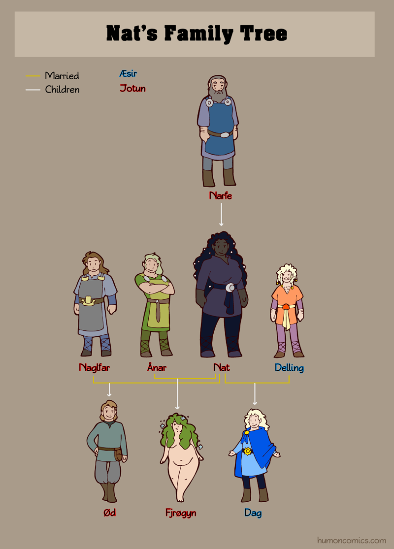 Nat Family Tree HumonComics.com