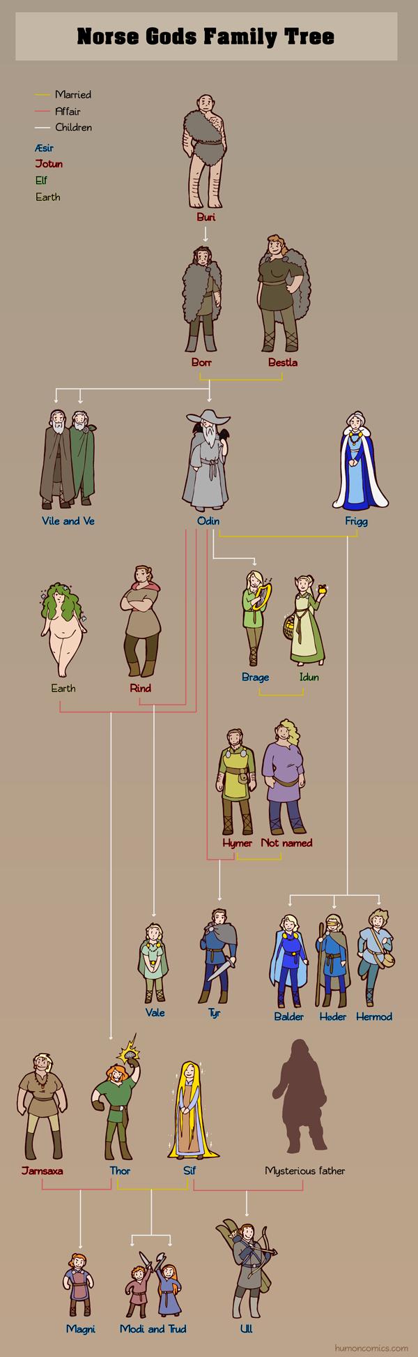Norse Gods Family tree HumonComics.com