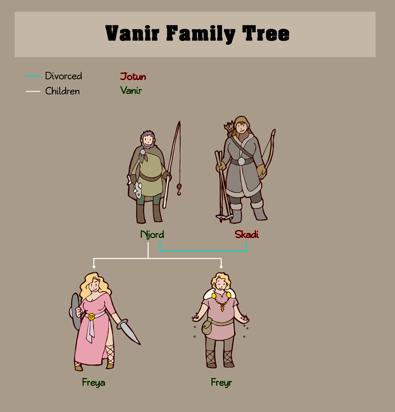 Vanir Family Tree HumonComics.com